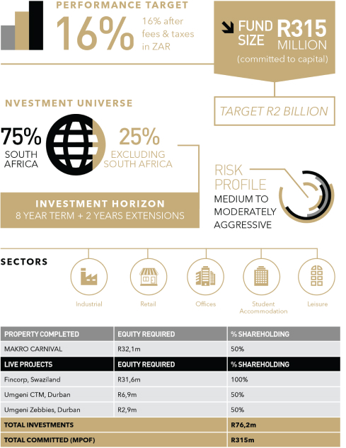 Momentum Africa Real Estate Fund | Eris Property Group